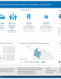 HungerMapLIVE: Hunger and COVID-19 | Weekly Snapshot | Colombia